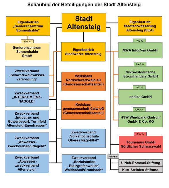 Schaubild Beteiligungen der Stadt Altensteig