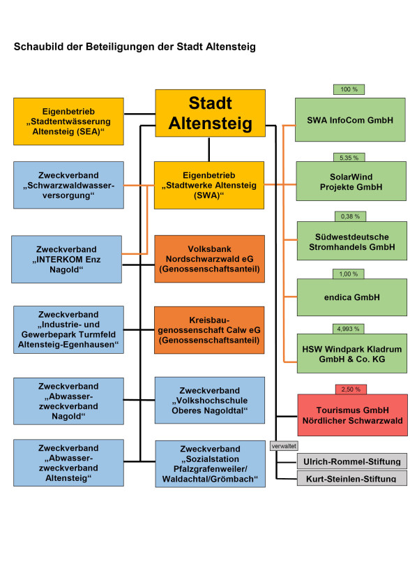 Beteiligungen Stadt Altensteig ab 2019